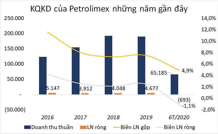 Từ thực trạng của Phát Petraco đến toàn cảnh kinh doanh của các ông lớn xăng dầu - Ảnh 3.