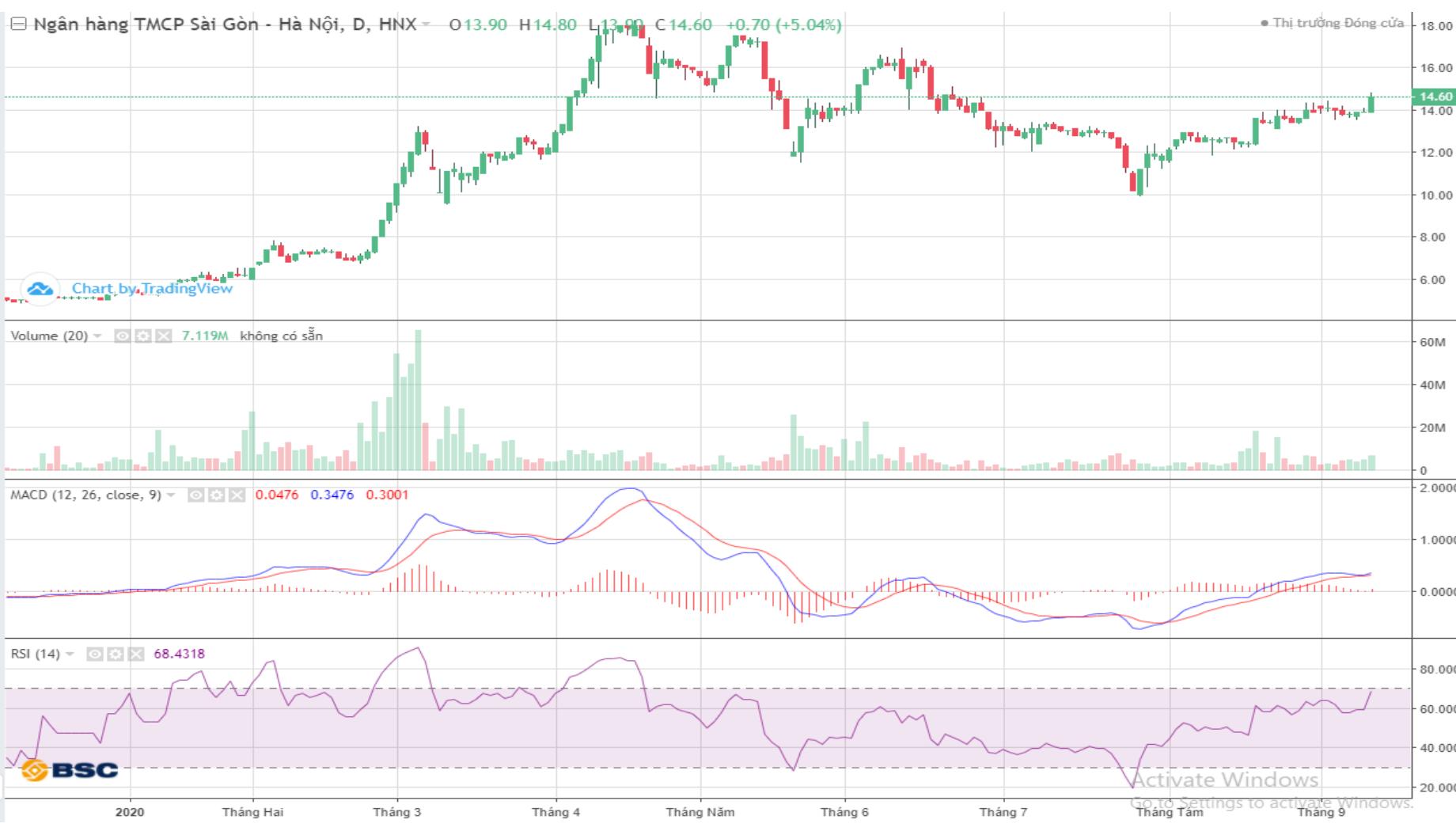 Cổ phiếu tâm điểm ngày 14/9: SHB, HDG, ACV, BSR - Ảnh 2.