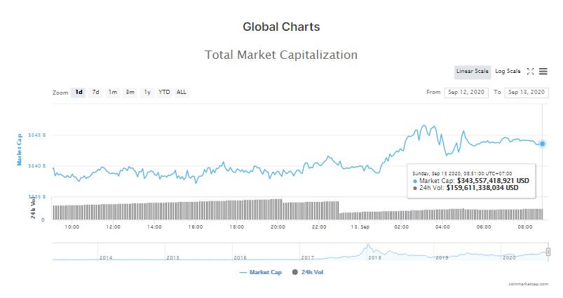 Tổng giá trị thị trường tiền kĩ thuật số và khối lượng giao dịch ngày 10/9 (nguồn: CoinMarketCap)