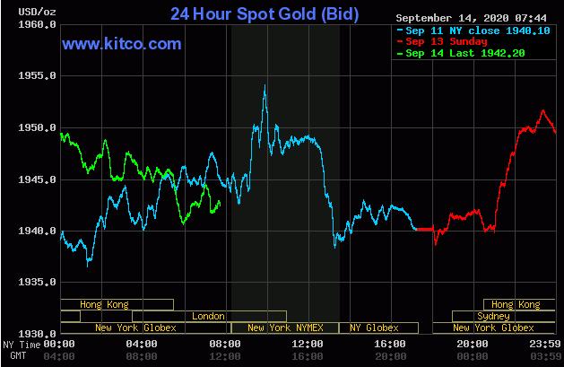 Dự báo giá vàng 15/9: Được hậu thuẫn nhờ giá USD, vàng sẽ tiếp tục tăng? - Ảnh 2.