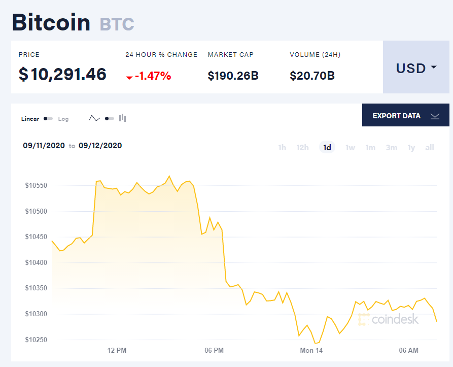 Chỉ số giá bitcoin hôm nay 14/9 (nguồn: CoinDesk)