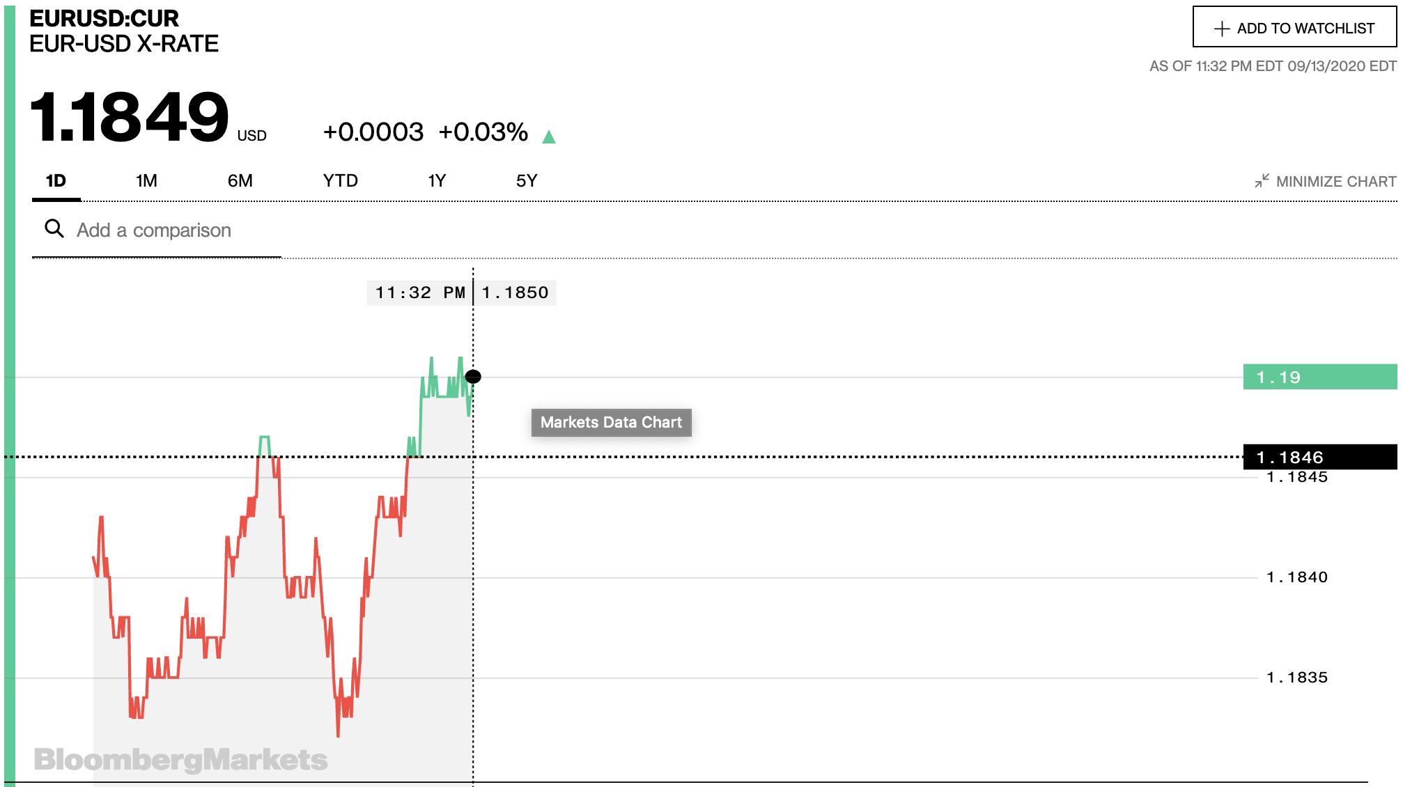 Tỷ giá euro hôm nay 14/9: Xu hướng giảm chiếm ưu thế tại các ngân hàng ngày đầu tuần - Ảnh 2.