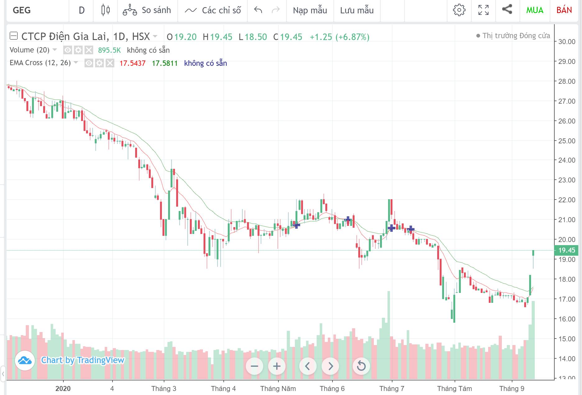Cổ phiếu tâm điểm ngày 15/9: DBC, TCT, GEG, LDG - Ảnh 4.