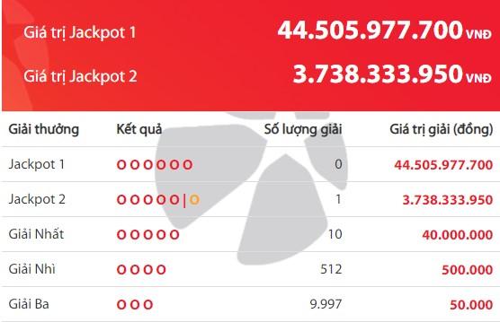 Kết quả Vietlott tuần qua (7/9 - 13/9): Jackpot 2 tìm thấy 2 chủ nhân may mắn - Ảnh 2.