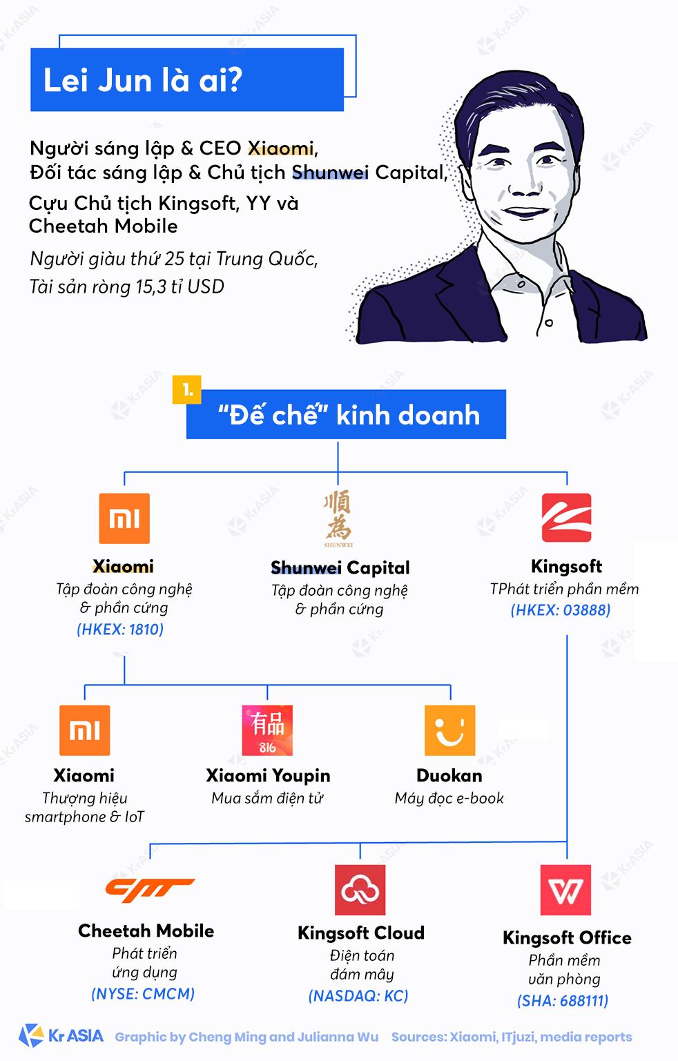 [Infographic] Gặp Lei Jun: 'Cha đẻ' của Xiaomi, người được ví von là Steve Jobs của Trung Quốc - Ảnh 1.