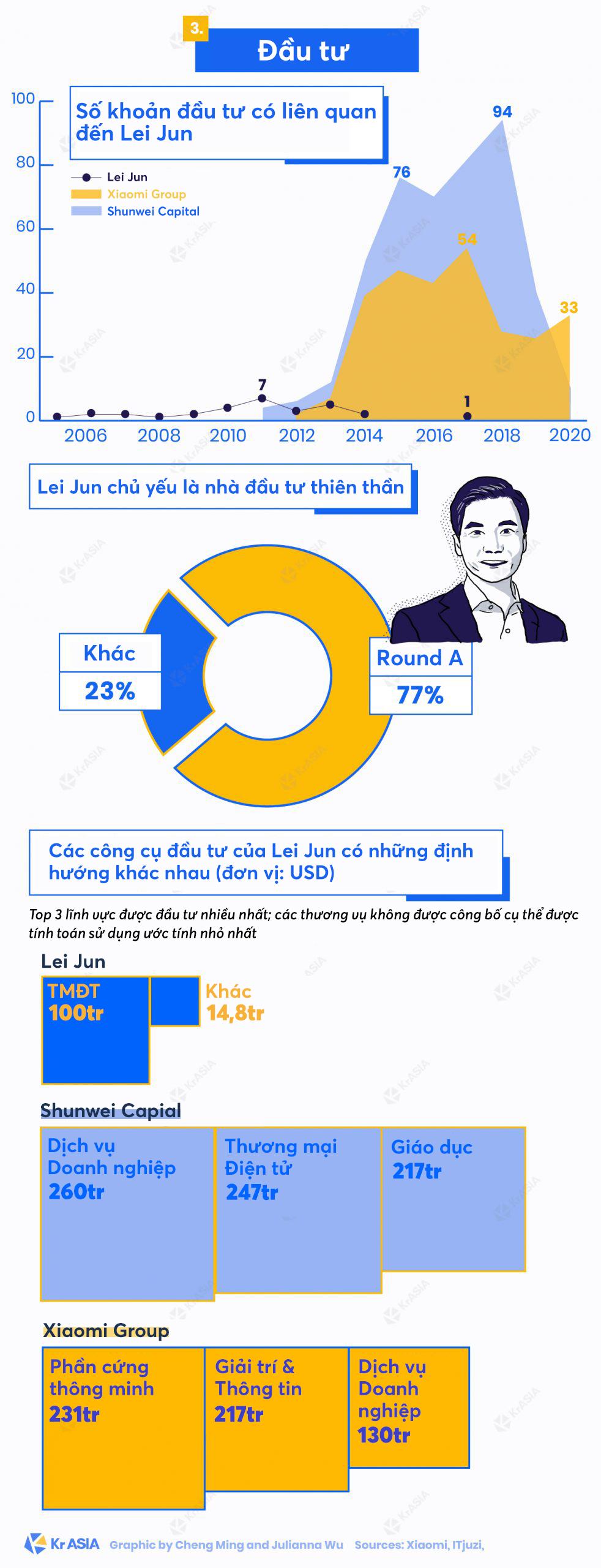 [Infographic] Gặp Lei Jun: 'Cha đẻ' của Xiaomi, người được ví von là Steve Jobs của Trung Quốc - Ảnh 3.