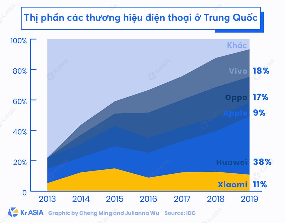 [Infographic] Gặp Lei Jun: 'Cha đẻ' của Xiaomi, người được ví von là Steve Jobs của Trung Quốc - Ảnh 4.