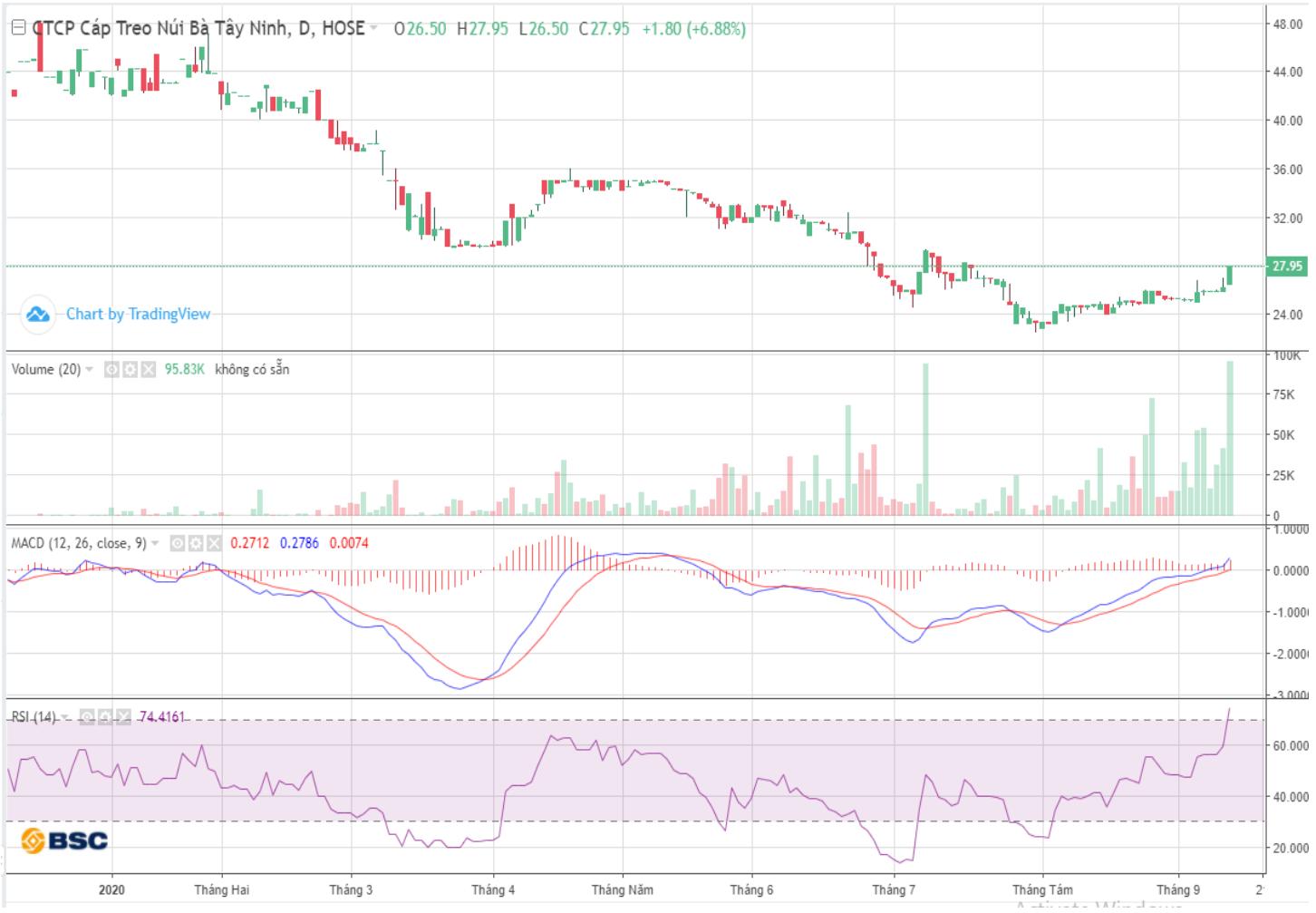 Cổ phiếu tâm điểm ngày 15/9: DBC, TCT, GEG, LDG - Ảnh 2.