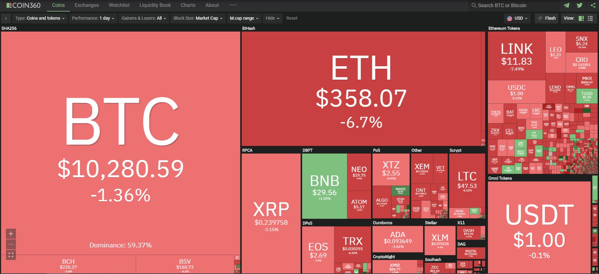 Toàn cảnh thị trường tiền kĩ thuật số ngày 14/9 (nguồn: Coin360.com)