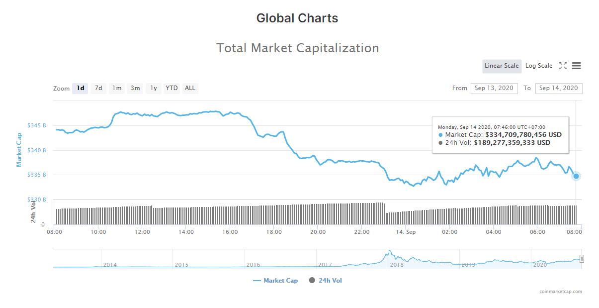 Tổng giá trị thị trường tiền kĩ thuật số và khối lượng giao dịch ngày 14/9 (nguồn: CoinMarketCap)