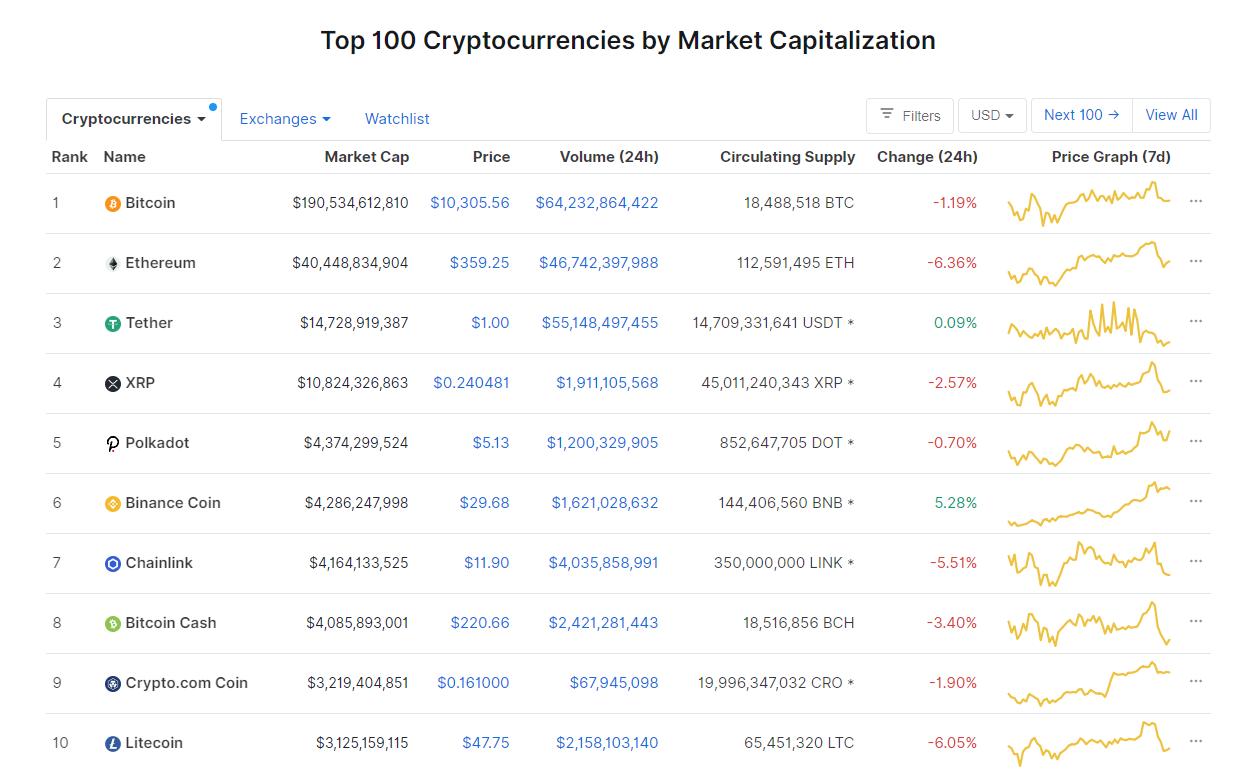 Nhóm 10 đồng tiền hàng đầu theo giá trị thị trường ngày 14/9 (nguồn: CoinMarketCap)
