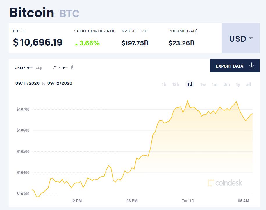 Chỉ số giá bitcoin hôm nay 15/9 (nguồn: CoinDesk)
