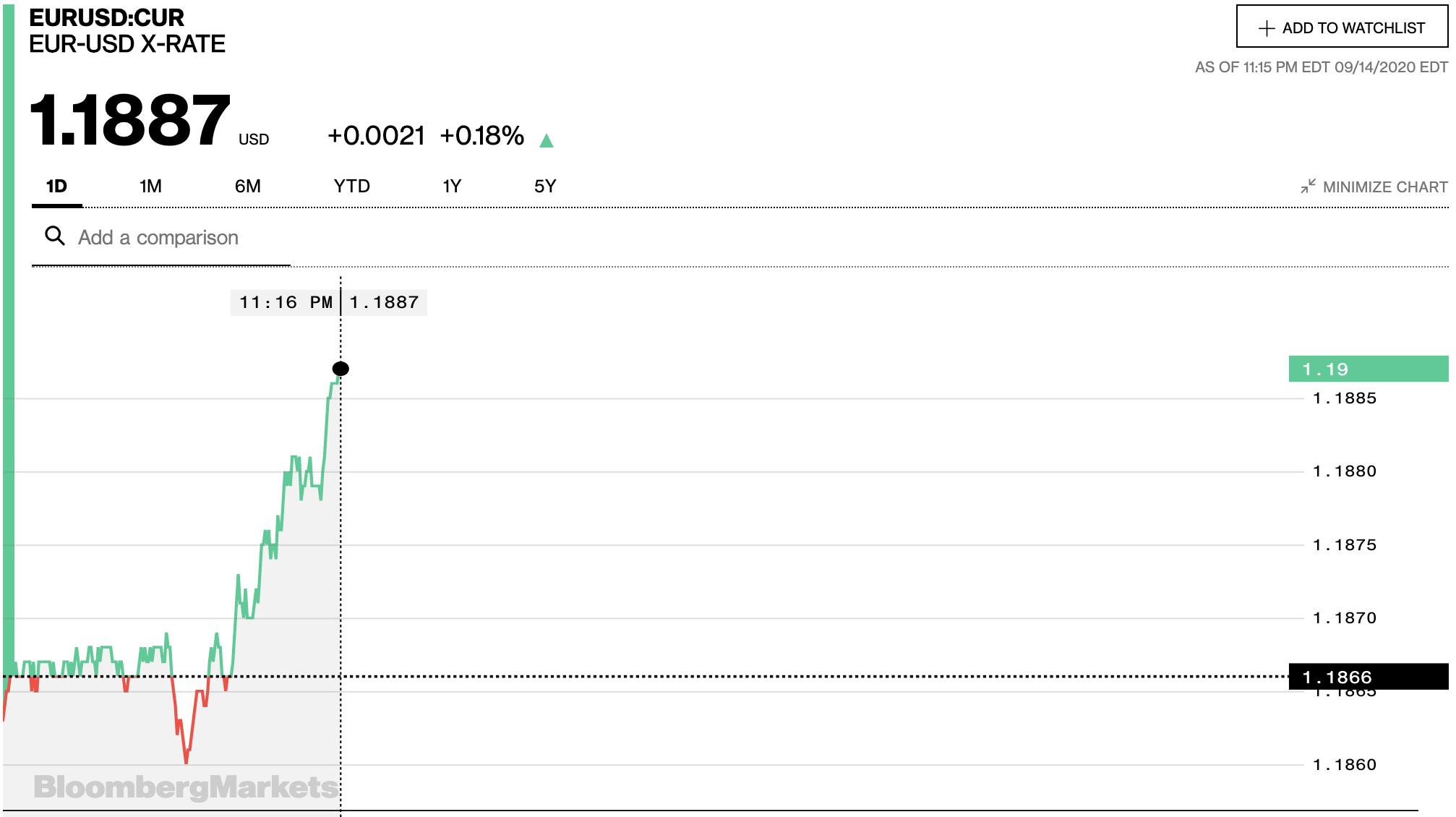 Tỷ giá euro hôm nay 15/9: Tăng đồng loạt tại các ngân hàng trong nước và thị trường chợ đen - Ảnh 2.