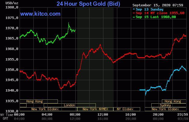 Dự báo giá vàng 16/9: Lợi suất trái phiếu Kho bạc Mỹ giảm, vàng duy trì đà tăng? - 1
