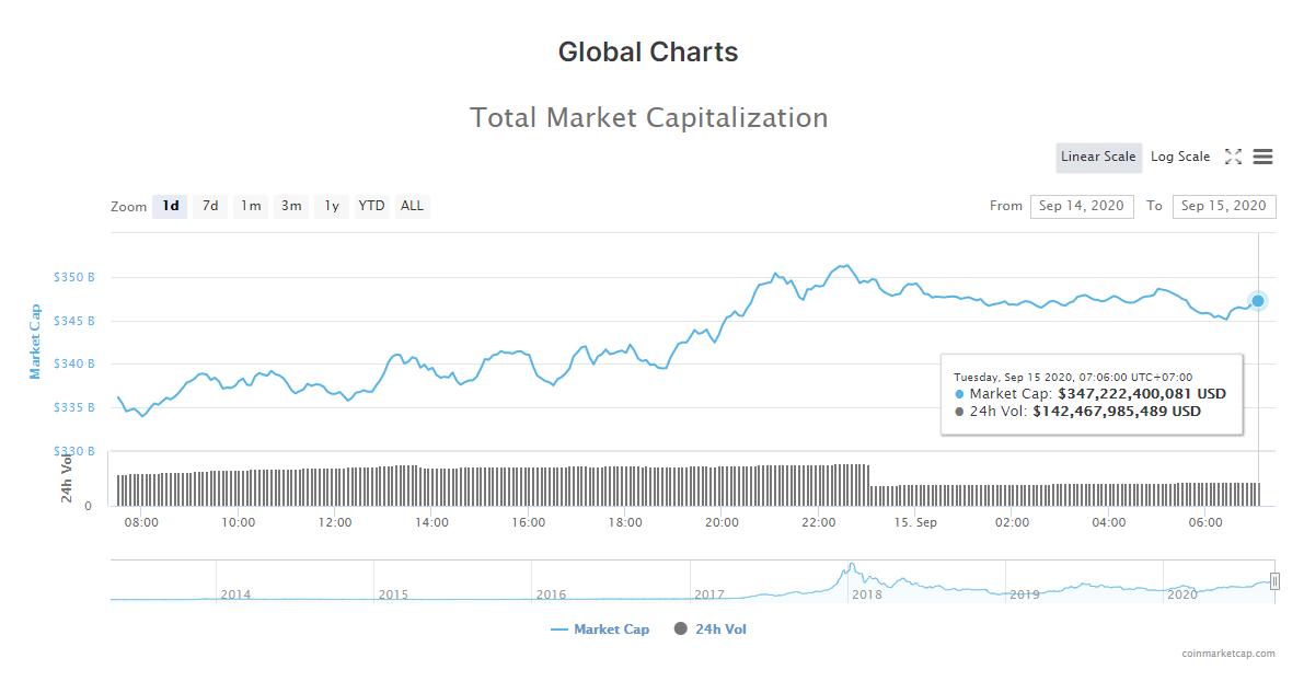 Tổng giá trị thị trường tiền kĩ thuật số và khối lượng giao dịch ngày 15/9 (nguồn: CoinMarketCap)