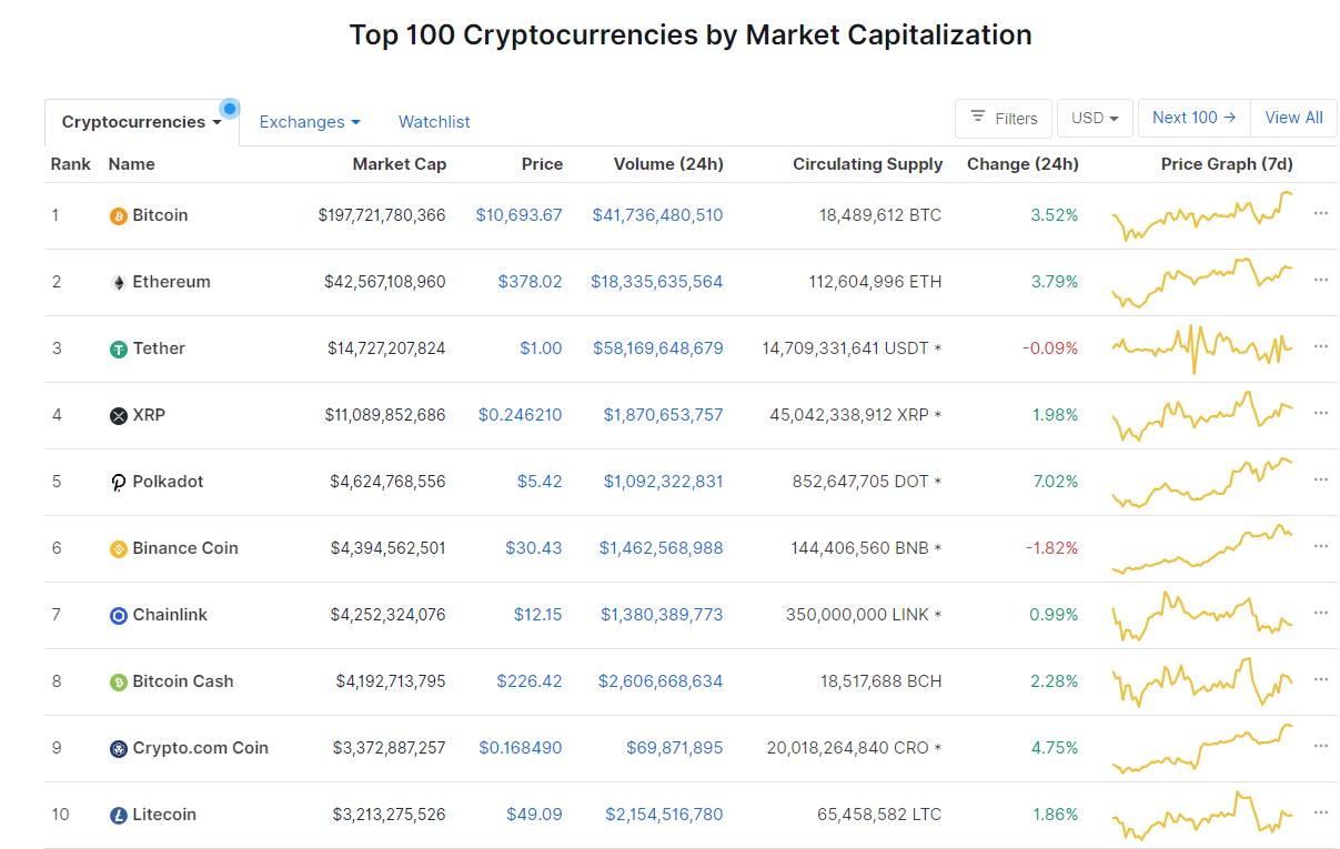 Nhóm 10 đồng tiền hàng đầu theo giá trị thị trường ngày 15/9 (nguồn: CoinMarketCap)