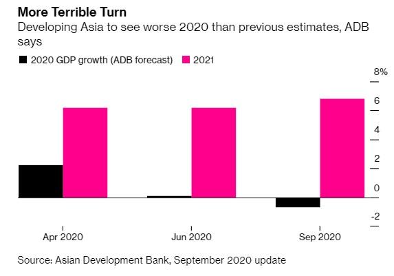 ADB: Kinh tế Châu Á dự báo tăng trưởng âm lần đầu tiên sau 6 thập kỉ - Ảnh 1.