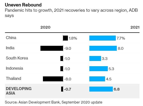 ADB: Kinh tế Châu Á dự báo tăng trưởng âm lần đầu tiên sau 6 thập kỉ - Ảnh 2.