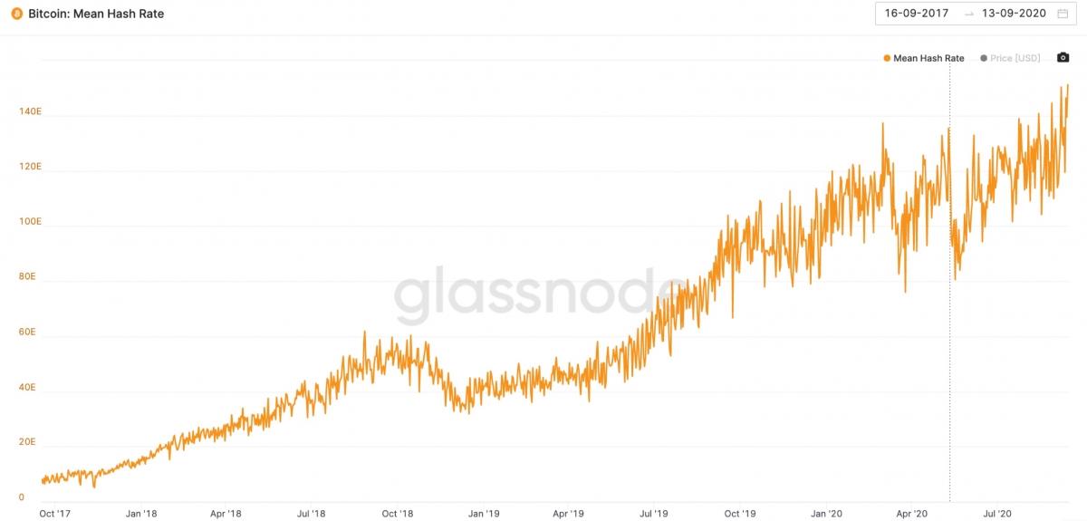 Công suất khai thác bitcoin đạt đỉnh cao mới (nguồn: Glassnode)