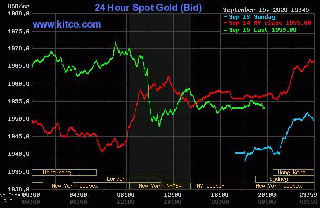 Giá vàng hôm nay 16/9: Quay đầu giảm khi đồng USD tăng trở lại - Ảnh 1.