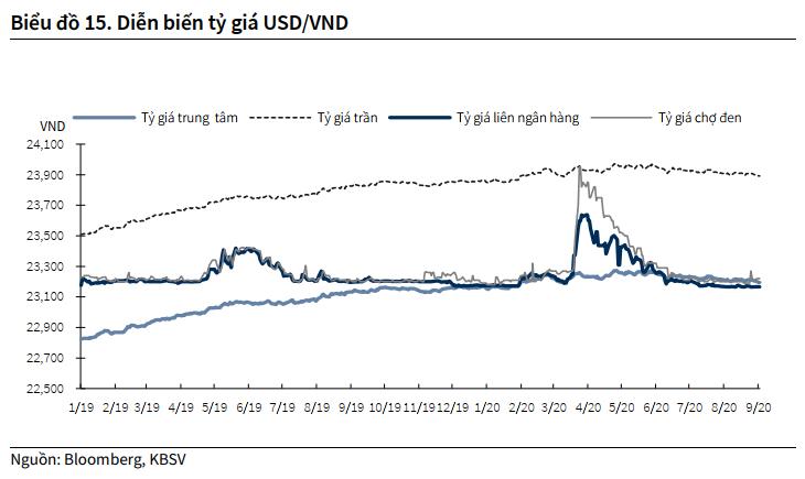 KBSV: NHNN bơm hơn 110 nghìn tỉ đồng vào thị trường trong tháng 8 - Ảnh 2.