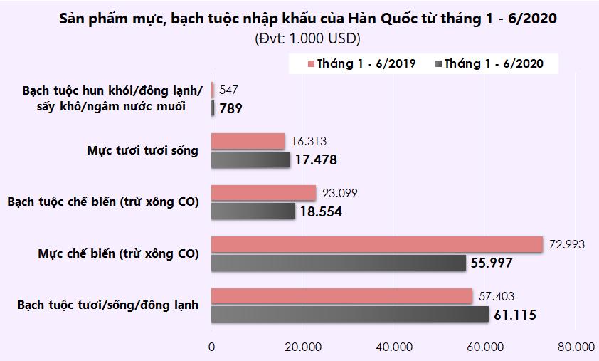 Top 10 nguồn cung mực, bạch tuộc của Hàn Quốc nửa đầu năm 2020 - Ảnh 3.