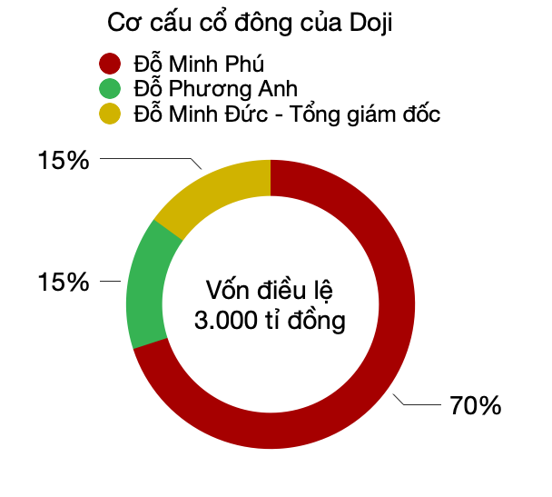 Các ông lớn PNJ, Doji, SJC và Bảo Tín Minh Châu kinh doanh ra sao? - Ảnh 1.
