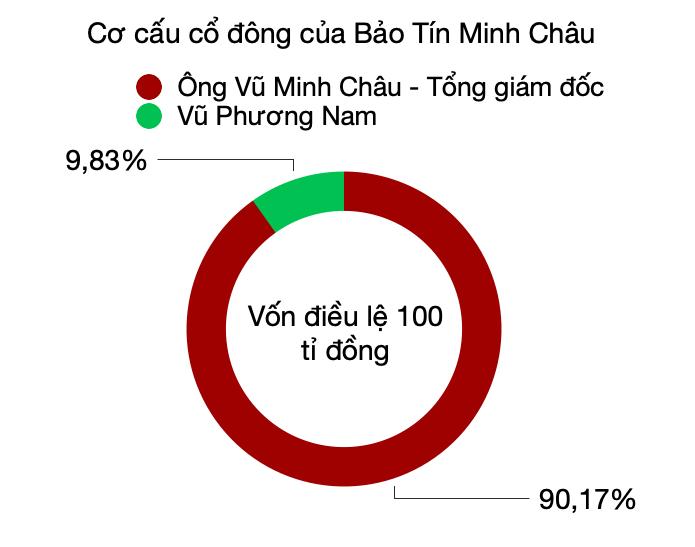 Các ông lớn PNJ, Doji, SJC và Bảo Tín Minh Châu kinh doanh ra sao? - Ảnh 6.
