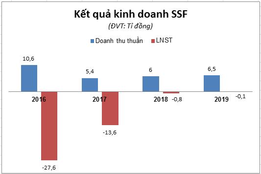 SSF muốn tăng vốn lên 100 tỉ đồng để trả nợ và triển khai dự án đất vàng 419 Lê Hồng Phong - Ảnh 1.
