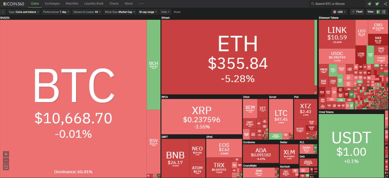 Toàn cảnh thị trường tiền kĩ thuật số ngày 16/9 (nguồn: Coin360.com)