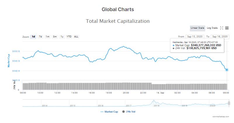 Tổng giá trị thị trường tiền kĩ thuật số và khối lượng giao dị6h ngày 16/9 (nguồn: CoinMarketCap)