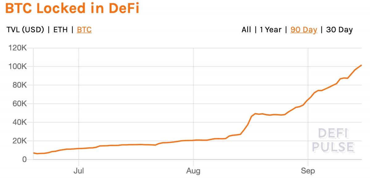 Tổng giá trị bitcoin niêm phong trên DeFi (nguồn: DeFi Pulse)