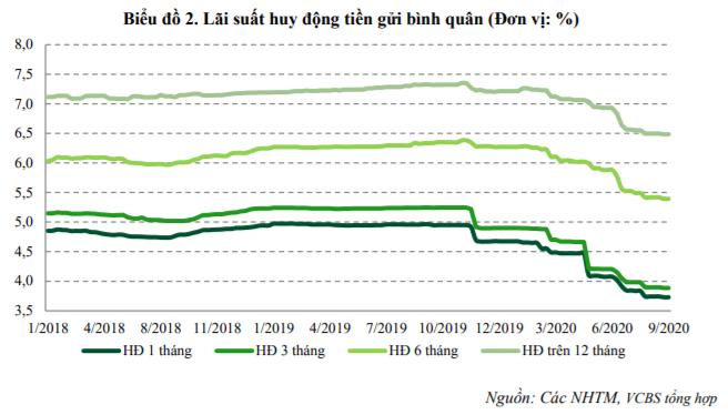 VCBS: Lãi suất huy động có thể giảm 0,8 - 1 điểm % trong cả năm nay - Ảnh 2.