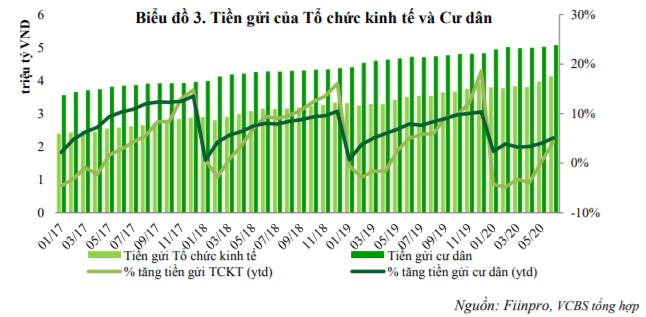 VCBS: Lãi suất huy động có thể giảm 0,8 - 1 điểm % trong cả năm nay - Ảnh 3.