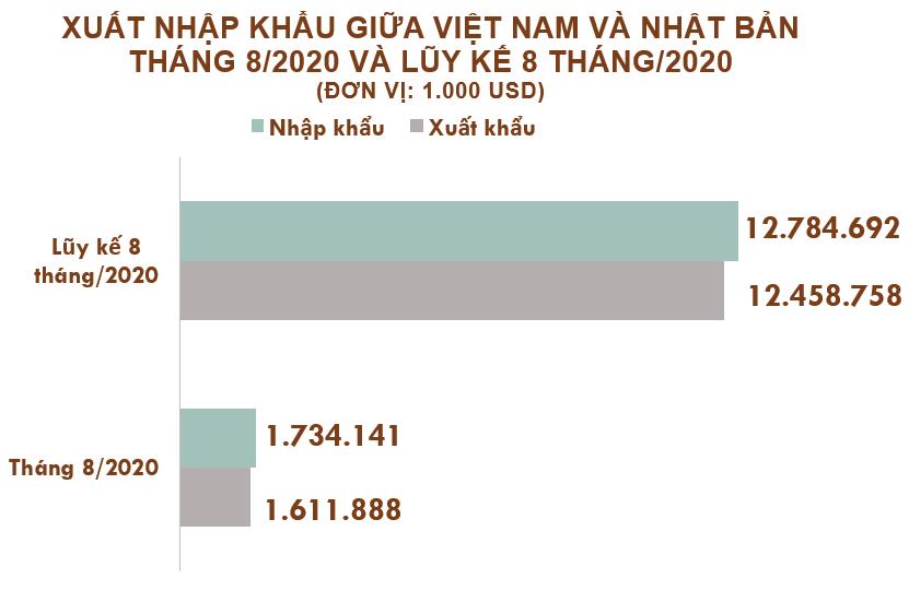 Xuất nhập khẩu Việt Nam và Nhật Bản tháng 8/2020: Xuất khẩu chủ yếu hàng dệt may - Ảnh 2.