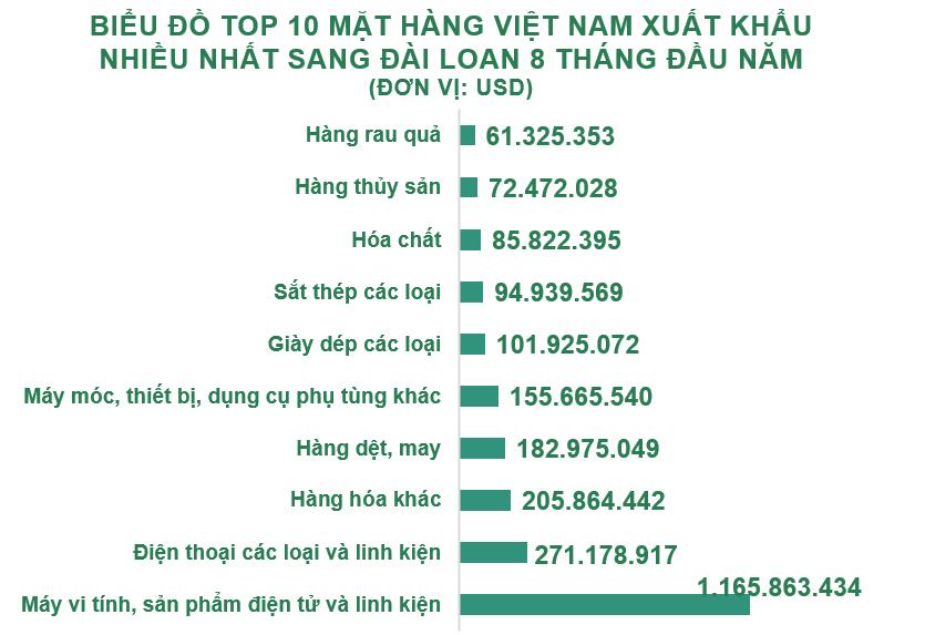 Xuất nhập khẩu Việt Nam và Đài Loan tháng 8/2020: Nhập khẩu phân bón tăng trưởng mạnh - Ảnh 3.