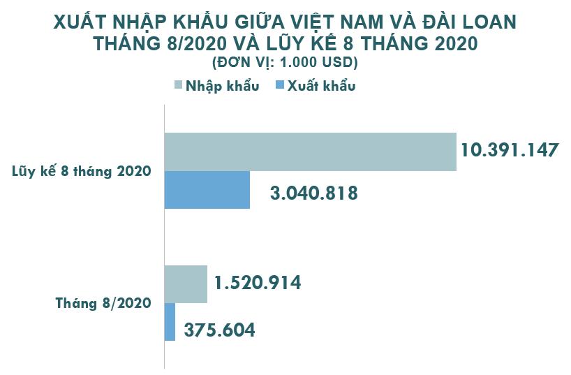 Xuất nhập khẩu Việt Nam và Đài Loan tháng 8/2020: Nhập khẩu phân bón tăng trưởng mạnh - Ảnh 2.
