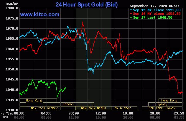 Dự báo giá vàng 18/9: Đồng USD bất ngờ tăng mạnh, vàng sẽ lao dốc? - Ảnh 2.