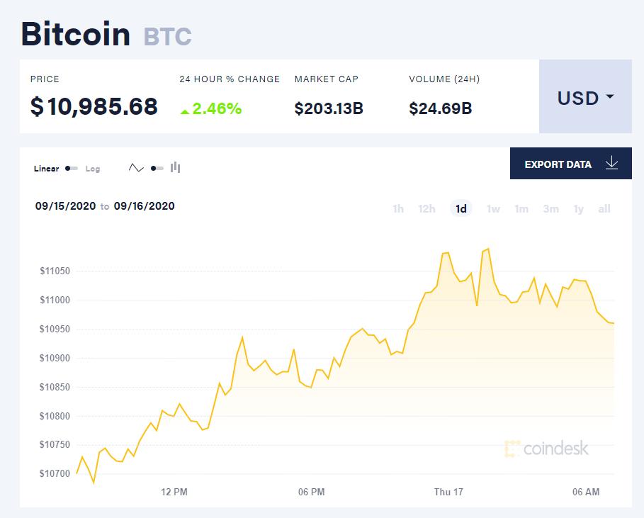 Chỉ số giá bitcoin hôm nay 17/9 (nguồn: CoinDesk)
