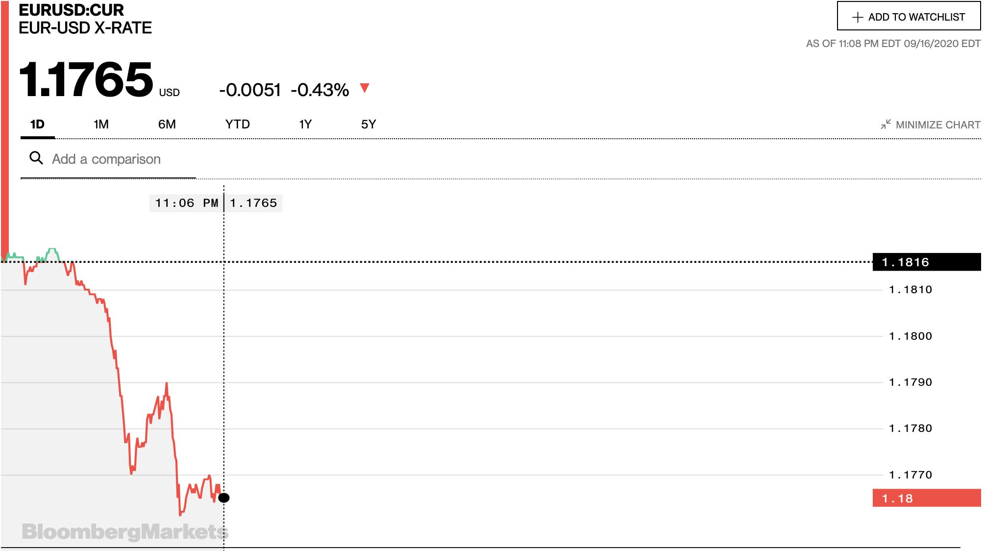 Tỷ giá euro hôm nay 17/9: Tiếp tục giảm đồng loạt tại các ngân hàng và thị trường chợ đen - Ảnh 2.