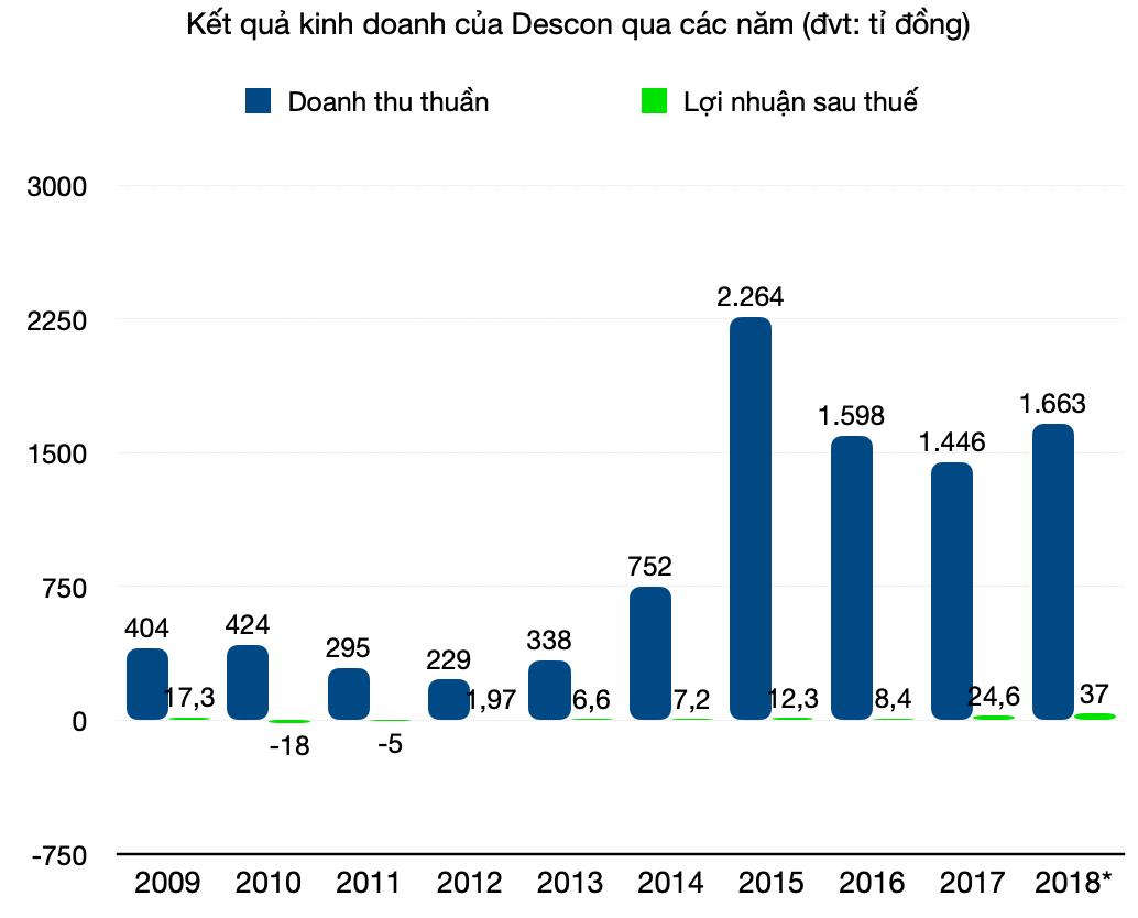 Descon muốn niêm yết trở lại sau hai năm phá sản - Ảnh 1.