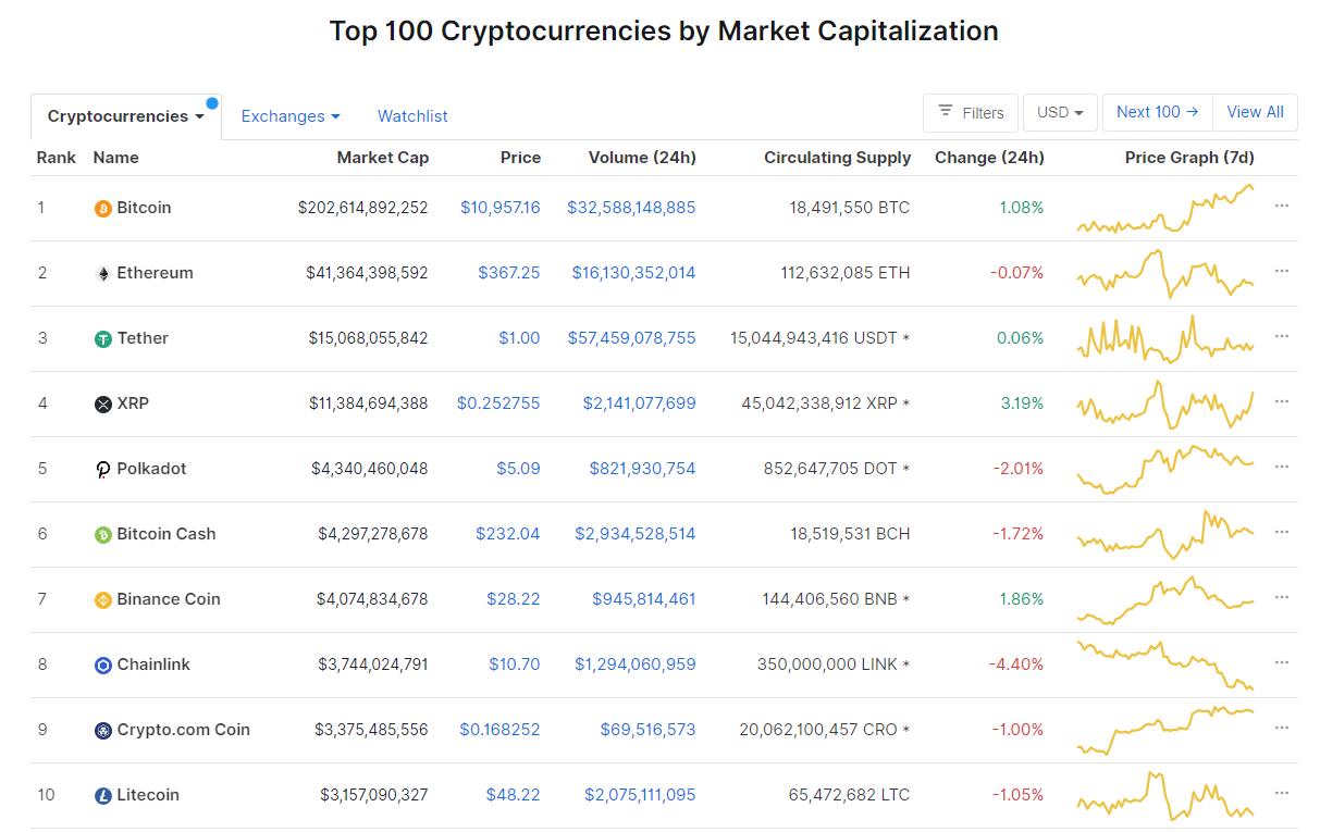 Nhóm 10 đồng tiền hàng đầu theo giá trị thị trường ngày 17/9 (nguồn: CoinMarketCap)