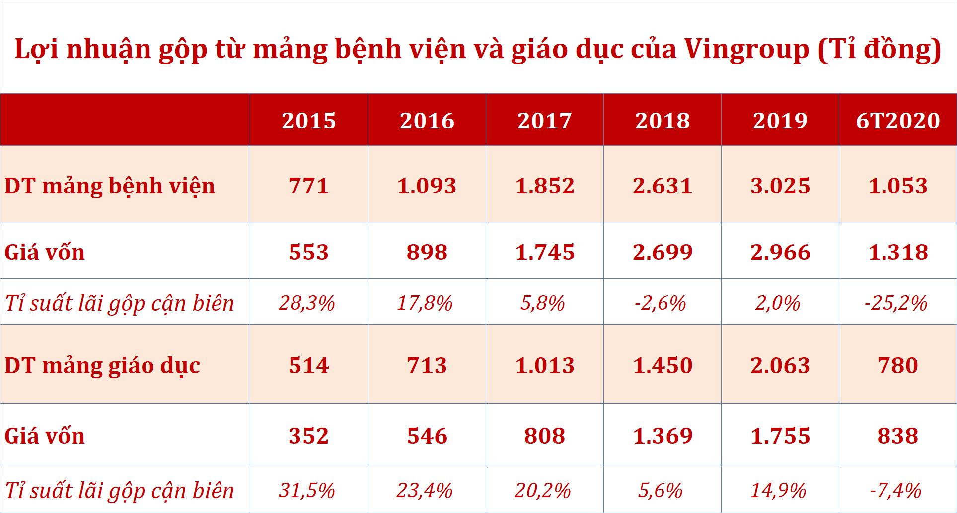 Nhìn lại 8 năm hoạt động của Vinmec, Vinschool và Vinacademy - Ảnh 4.