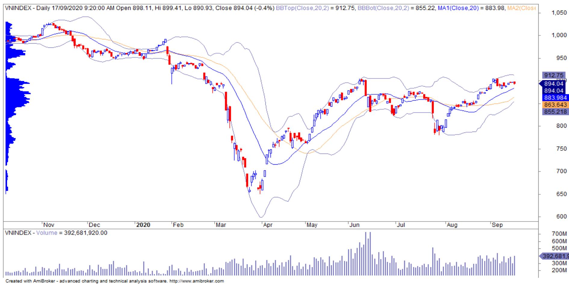 Nhận định thị trường chứng khoán ngày 18/9: Lưu ý phiên cơ cấu danh mục các quĩ ETFs - Ảnh 1.