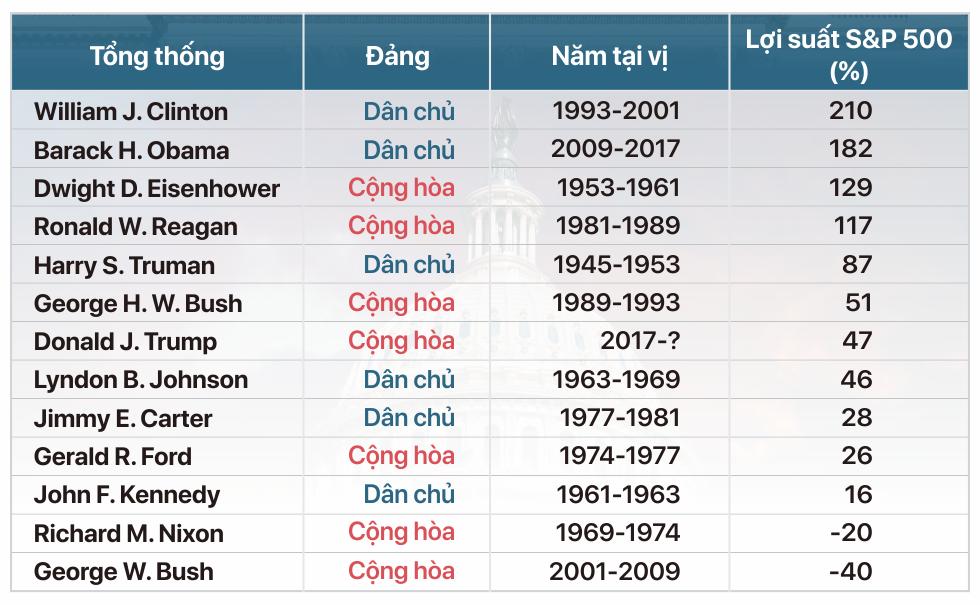 Sóng gió trên thị trường chứng khoán Mỹ qua các đời tổng thống - Ảnh 1.