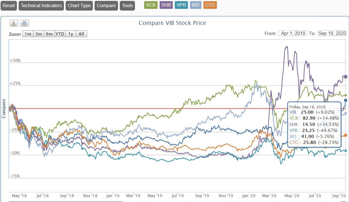 Loạt cổ phiếu ngân hàng ầm thầm vượt vùng đỉnh thiết lập khi VN-Index 1.200 điểm, NĐT nên quên đi chỉ số? - Ảnh 1.