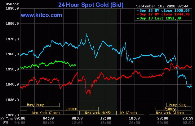 Dự báo giá vàng 19/9: Đồng USD bất ổn, vàng biến động khó lường? - Ảnh 2.