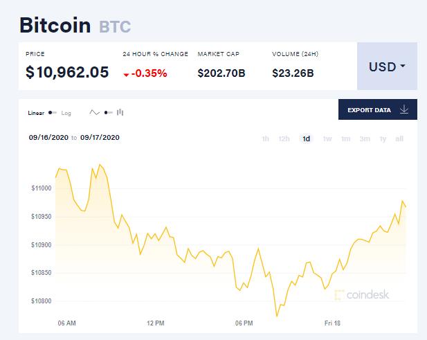 Chỉ số giá bitcoin hôm nay 18/9 (nguồn: CoinDesk)