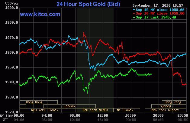 Giá vàng hôm nay 18/9: Duy trì đà giảm xuống 1.943 US /ounce - Ảnh 1.