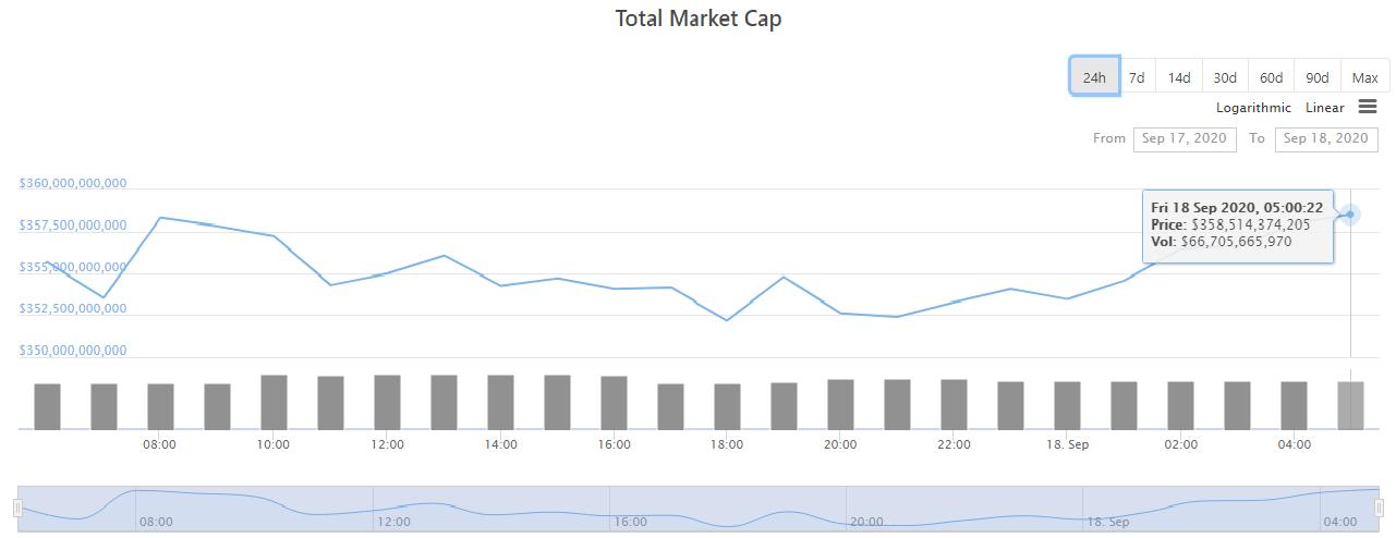 Tổng giá trị thị trường tiền kĩ thuật số ngày 18/9 (nguồn: CoinGecko)